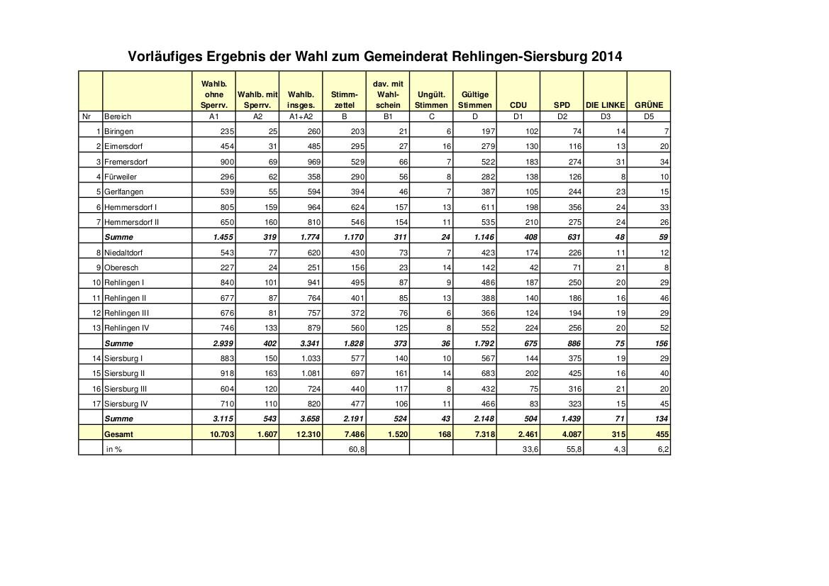 Gemeinderatswahl 2014_vorläufiges Ergebnis