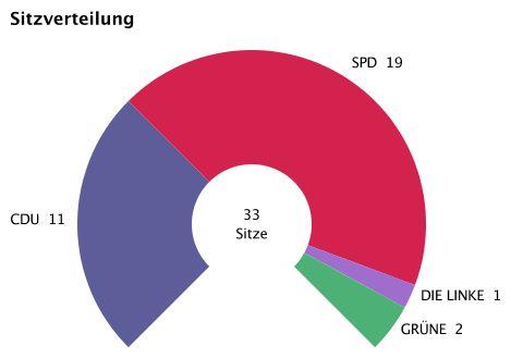 Sitzverteilung_2014