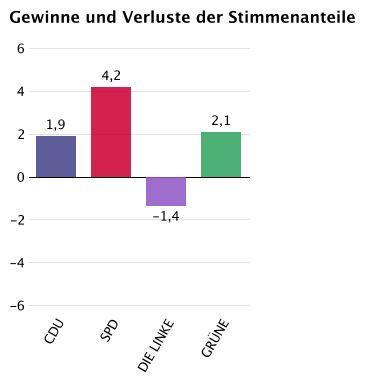 Stimmenanteile_2014_Gewinne und Verluste